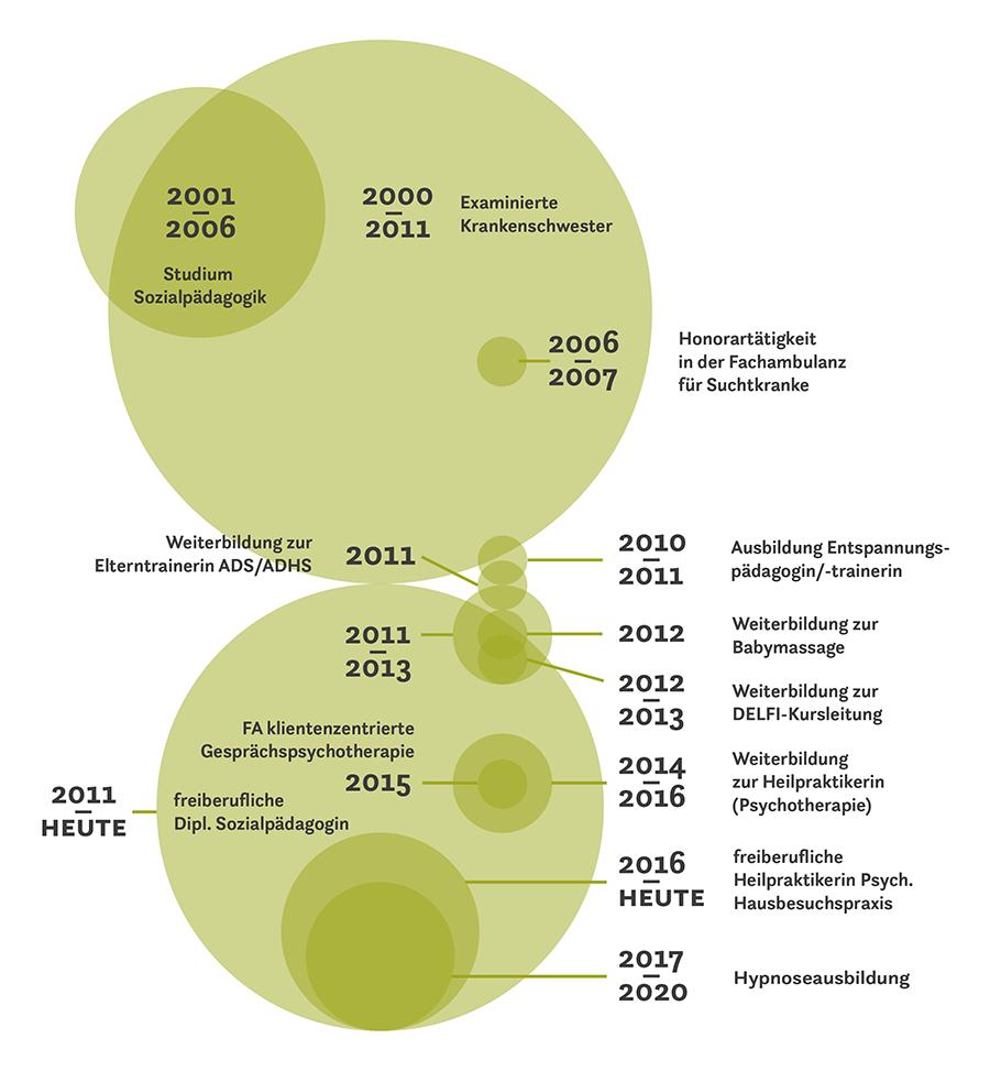Schaubild-Illustration-Grafik